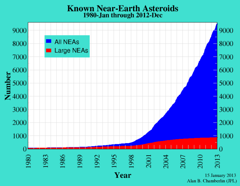 Near-Earth asteroids by time